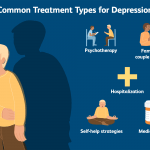 What are the Types of Depression?
