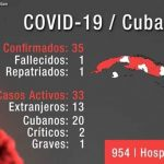 Cuba-COVID 19:  21 Confirmed Cases, Borders Restricted to Cuban Non-Residents